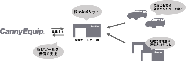 Distributor1